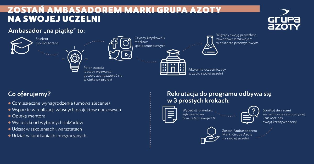 Program ambasadorski Grupy Azoty